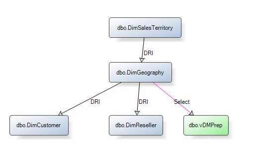 Document control flow and data flow diagrams page numbers for doc apexsql doc addresses this with an option to choose between using a fully qualified object name or to qualify objects with schema name and object name only ccuart Choice Image