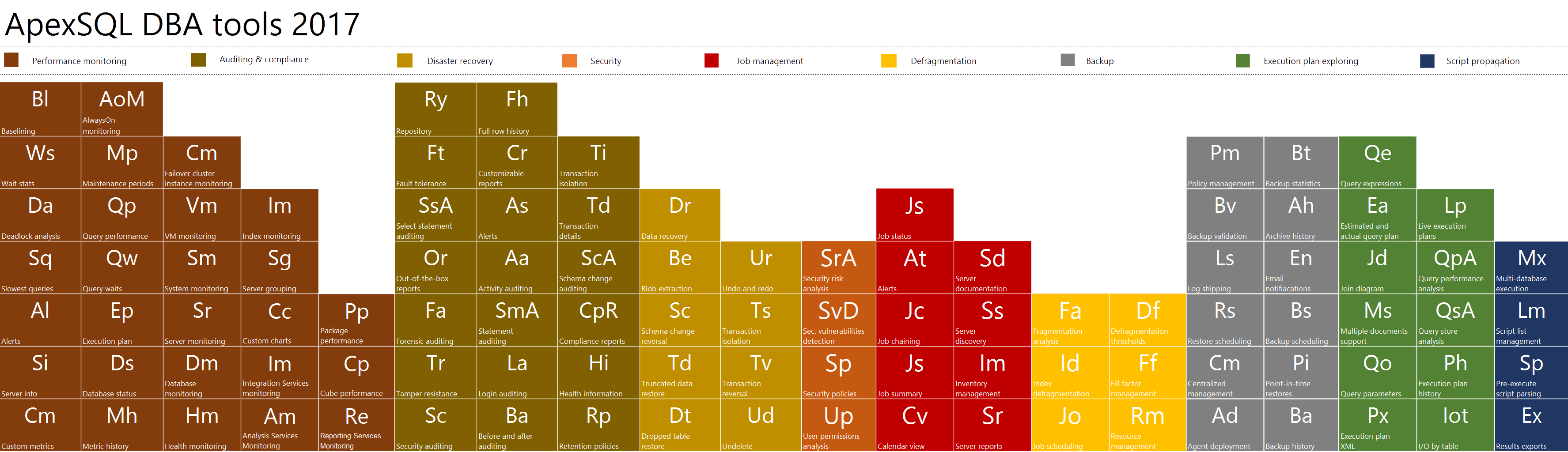 ApexSQL DBA features - periodic table