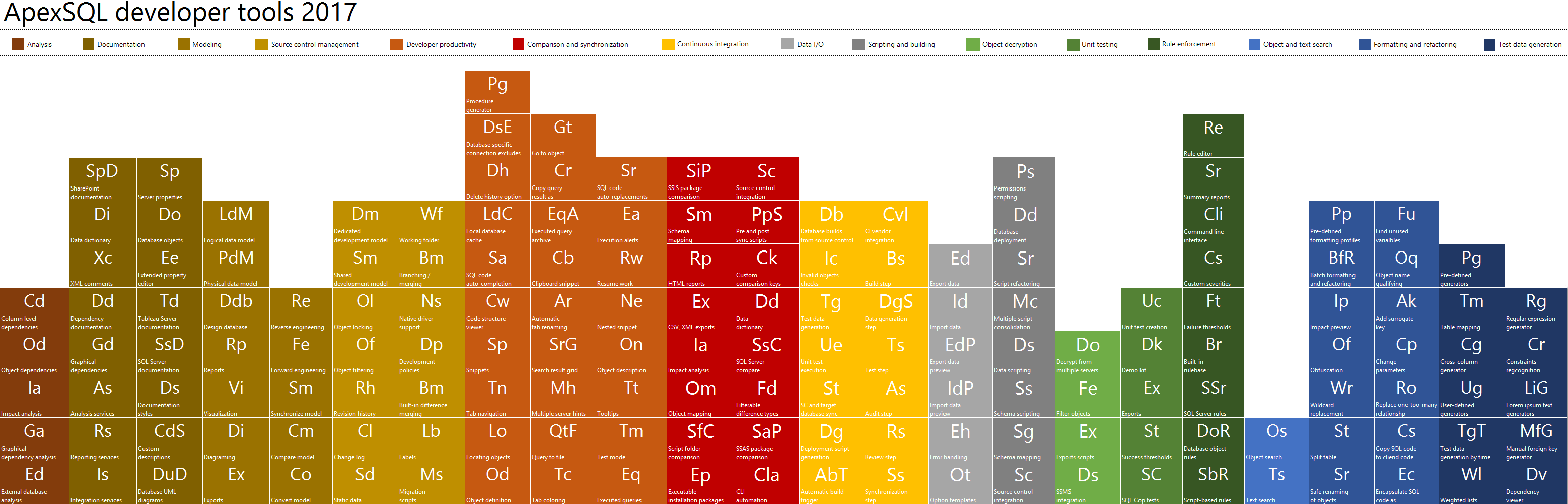 ApexSQL Developer features - periodic table