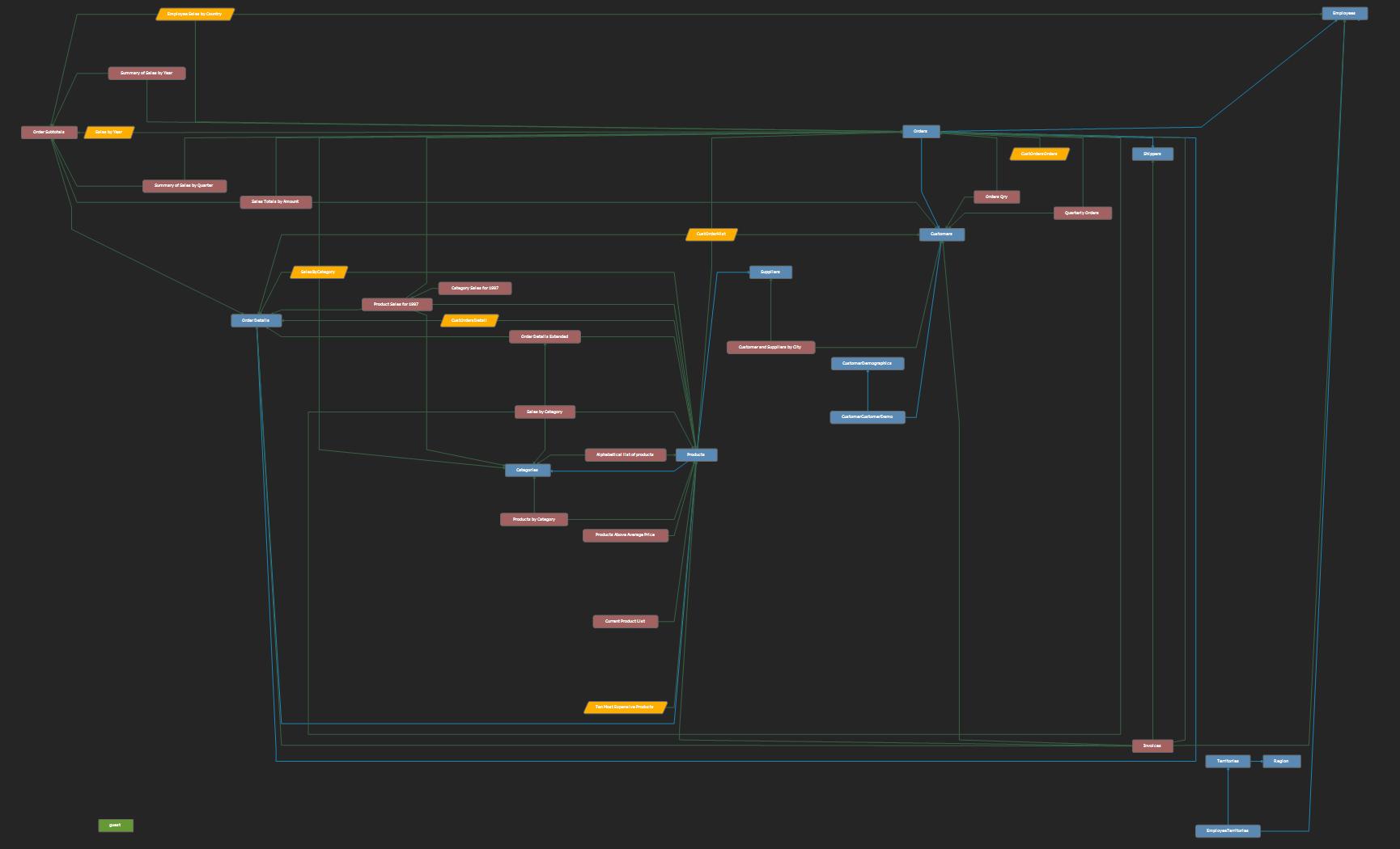 Microsoft SQL Server historical sample database diagram tour