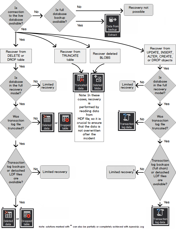 Sql Server Database Recovery Flow Chart Blog
