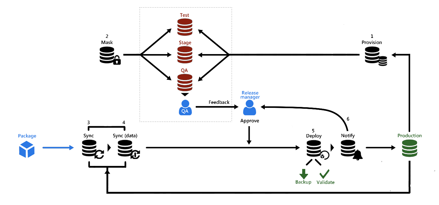 ApexSQL database DevOps continuous delivery workflow ... on