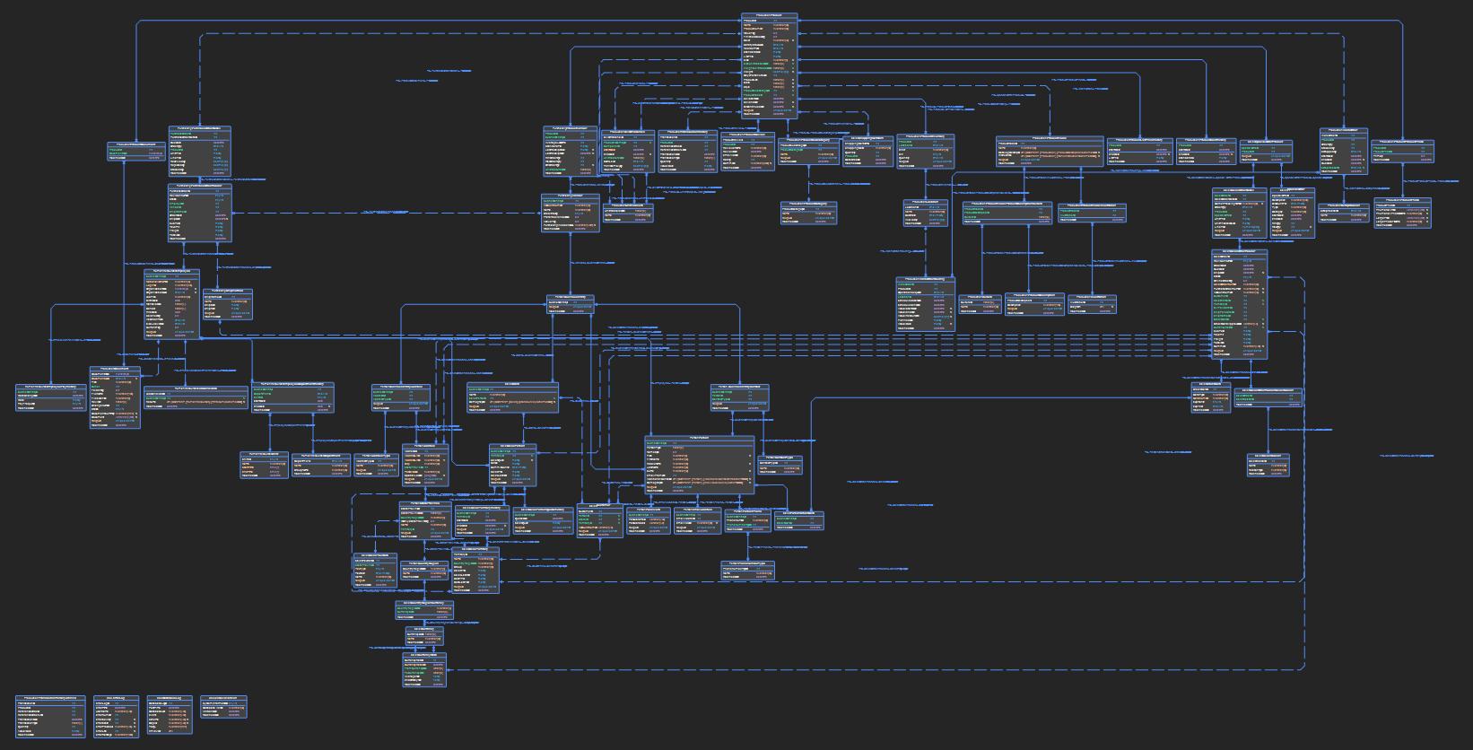 Reverse engineering tour - Visualizing databases with data